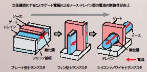 トランジスタの構造変化