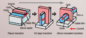 トランジスタの構造変化e